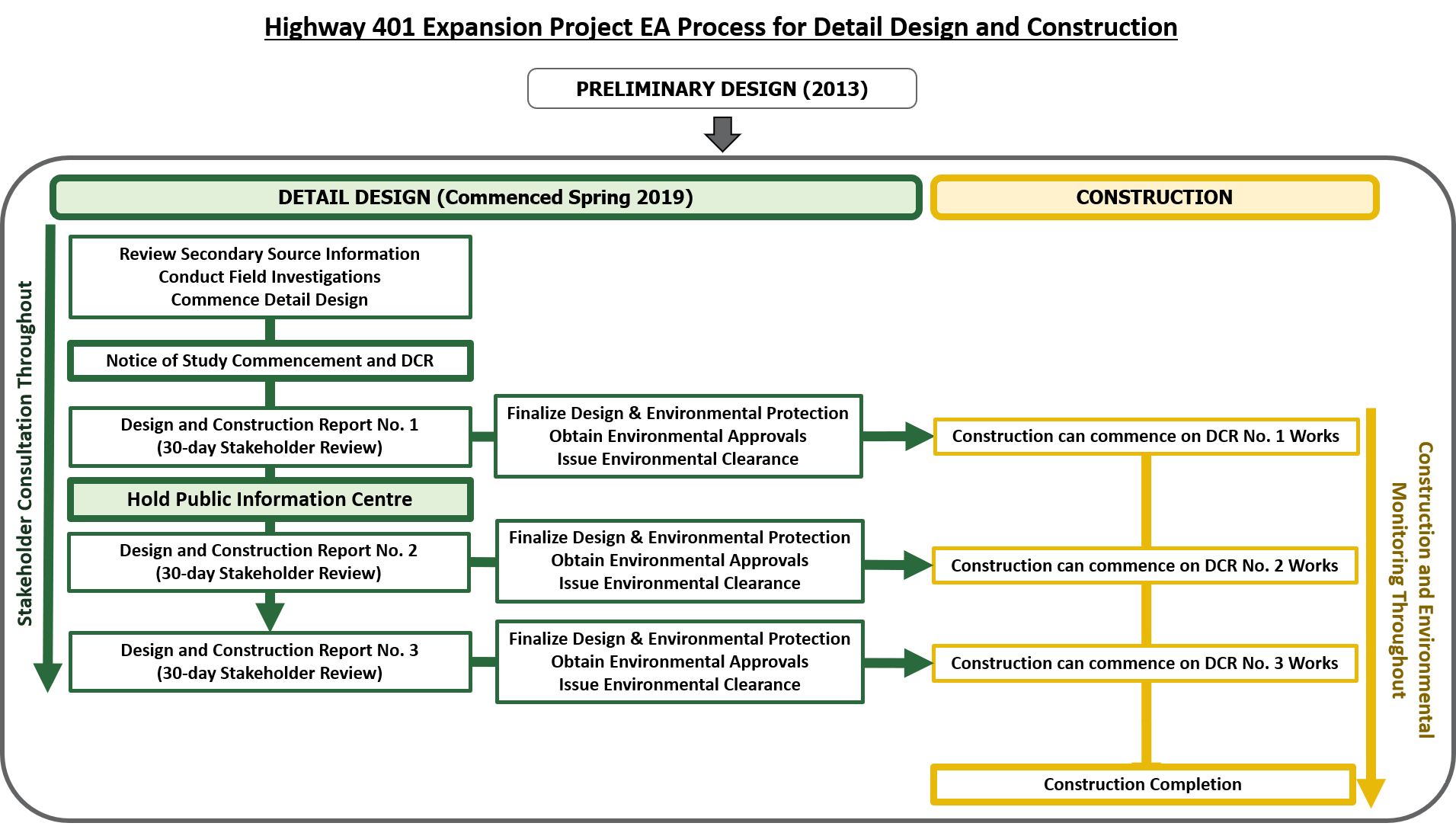 Highway 401 Expansion Project Environmental Assessment Process for Detail Design and Construction: Preliminary Design was completed in 2013. Detail design commenced in Spring 2019. Key steps in the detail design process include the review of Secondary Source Information, conducting field investigations and commencing the detail design and the Notice of Study Commencement and Design and Construction Report (published in August 2019). Multiple Design and Construction Reports will be available for a 30-day stakeholder review and after the review, the design and environmental protection measures are finalized, environmental approvals are obtained, and Environmental Clearance is issued. Construction can then start on the works in that specific DCR, while other detail design continues. A Public Information Centre will also be held. Consultation will be ongoing throughout the entire detail design phase. Throughout construction there will be construction and environmental monitoring.